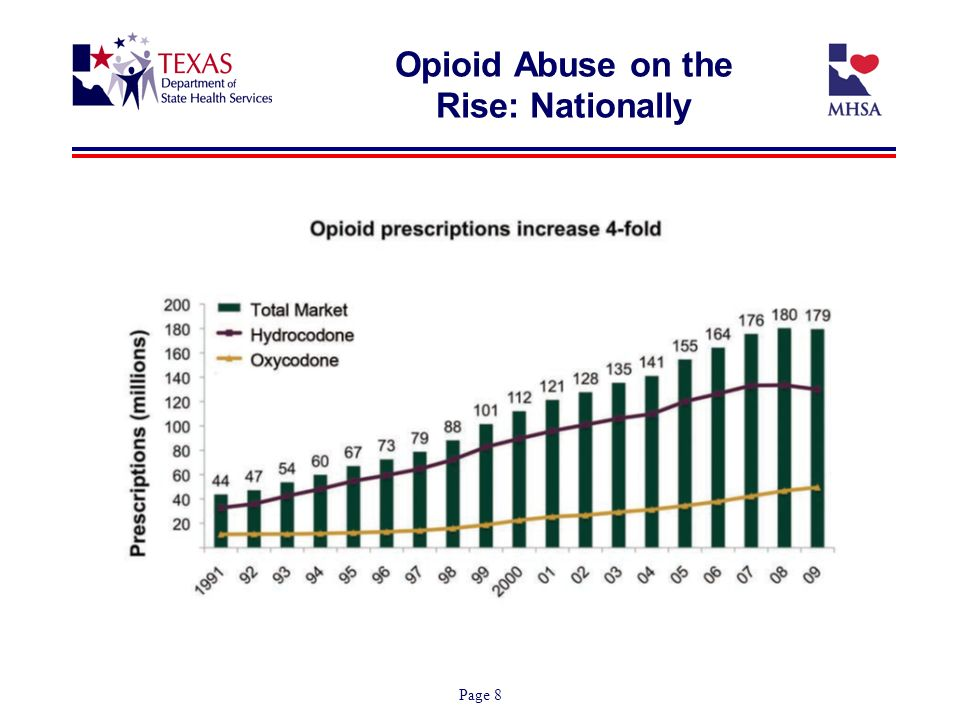 Page 8 Opioid Abuse on the Rise: Nationally