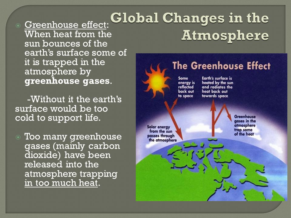  Greenhouse effect: When heat from the sun bounces of the earth's surface some of it is trapped in the atmosphere by greenhouse gases.