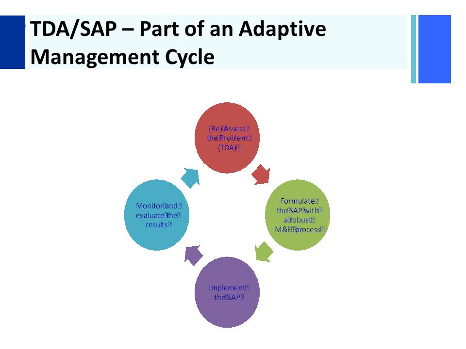 + TDA/SAP – Part of an Adaptive Management Cycle