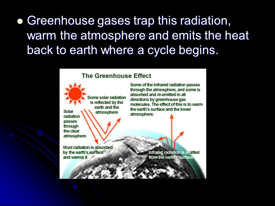 Greenhouse gases trap this radiation, warm the atmosphere and emits the heat back to earth where a cycle begins.