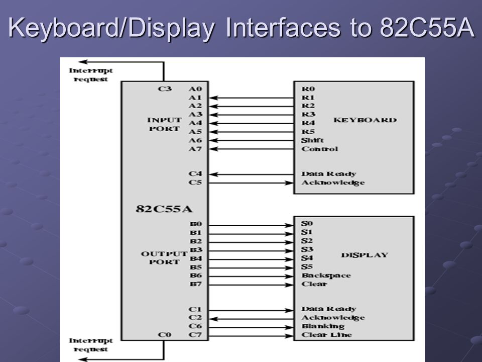 Keyboard/Display Interfaces to 82C55A