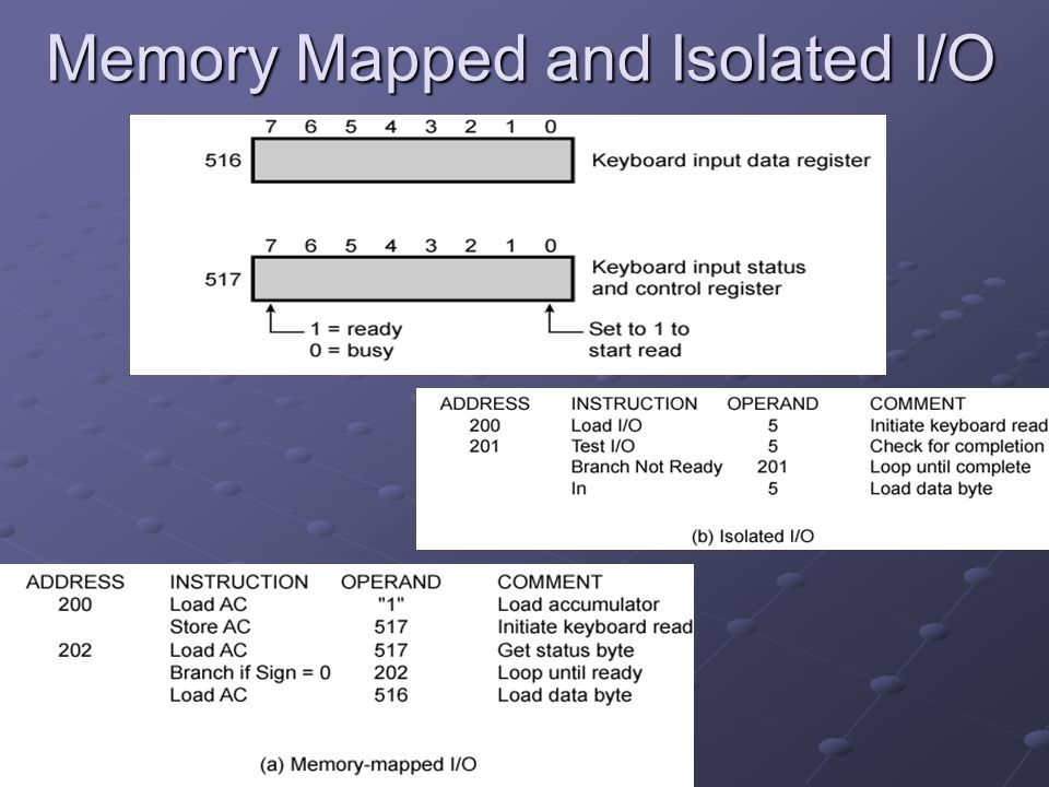 Memory Mapped and Isolated I/O