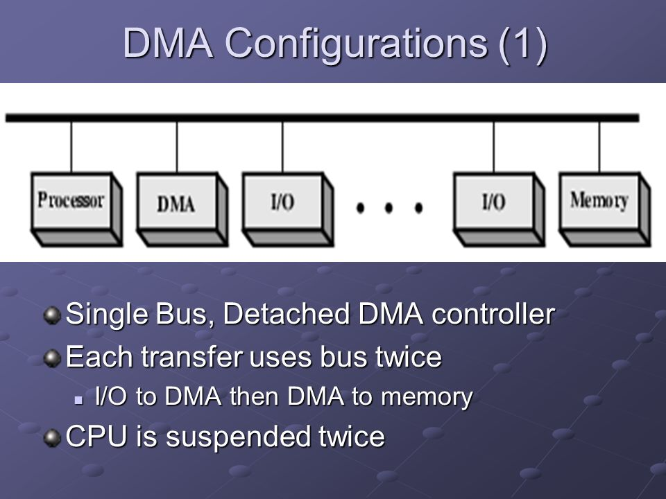 DMA Configurations (1) Single Bus, Detached DMA controller Each transfer uses bus twice I/O to DMA then DMA to memory I/O to DMA then DMA to memory CPU is suspended twice