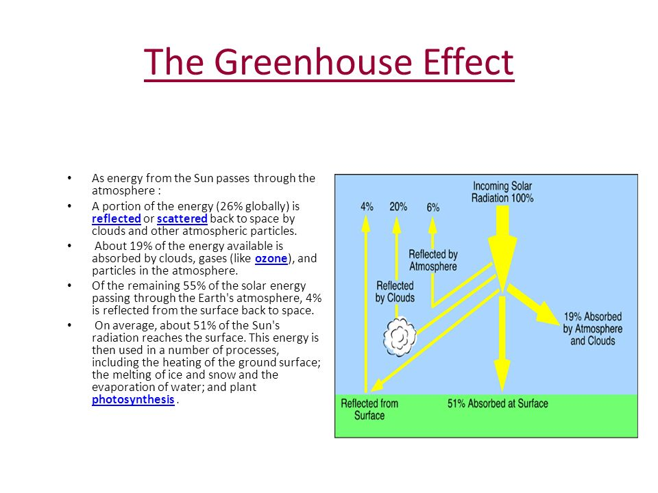 The Greenhouse Effect As energy from the Sun passes through the atmosphere : A portion of the energy (26% globally) is reflected or scattered back to space by clouds and other atmospheric particles.