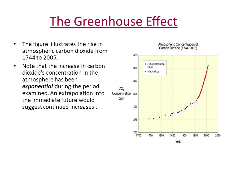 The Greenhouse Effect The figure illustrates the rise in atmospheric carbon dioxide from 1744 to 2005.
