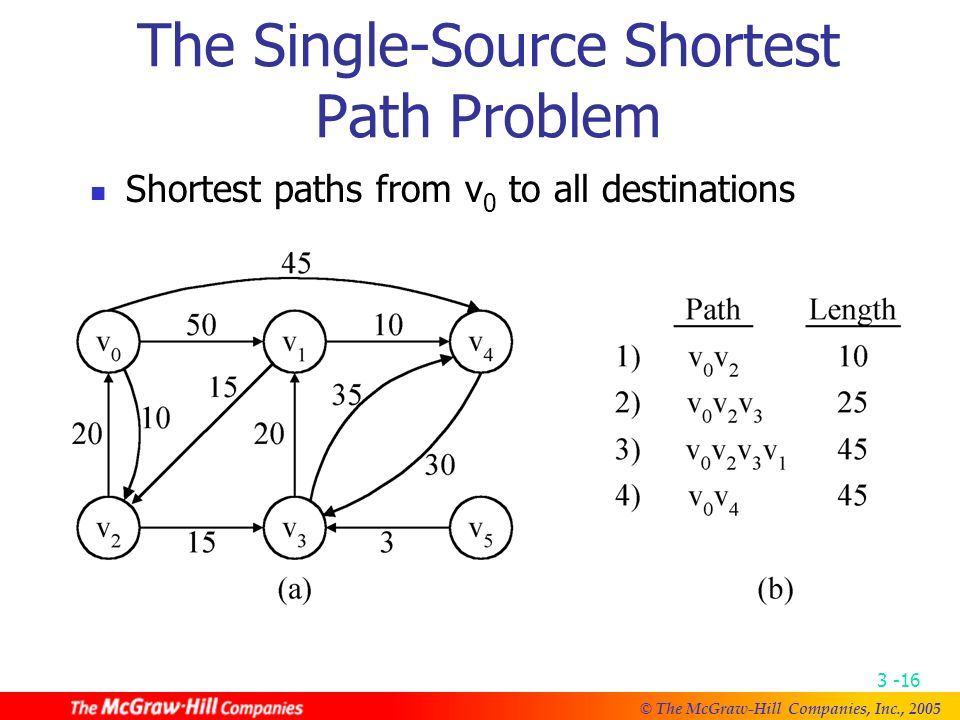 © The McGraw-Hill Companies, Inc., An Example for Prim ' s Algorithm