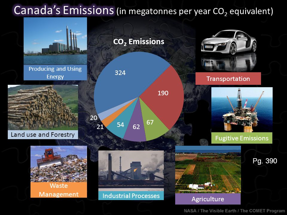 Producing and Using Energy 324 Transportation 190 Fugitive Emissions 67 Agriculture 62 Industrial Processes 54 Waste Management 21 Land use and Forestry 20 Pg.