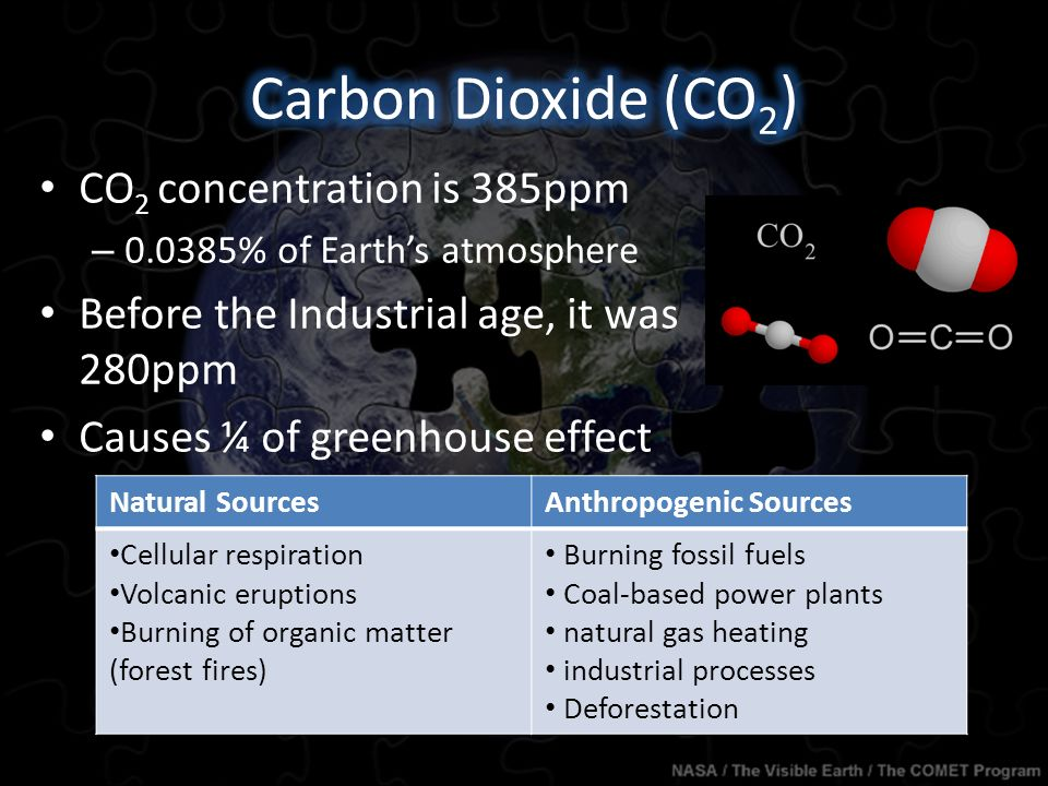 CO 2 concentration is 385ppm – % of Earth's atmosphere Before the Industrial age, it was 280ppm Causes ¼ of greenhouse effect Natural SourcesAnthropogenic Sources Cellular respiration Volcanic eruptions Burning of organic matter (forest fires) Burning fossil fuels Coal-based power plants natural gas heating industrial processes Deforestation