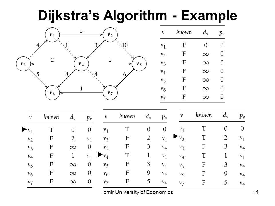 dijkstras algorithm example