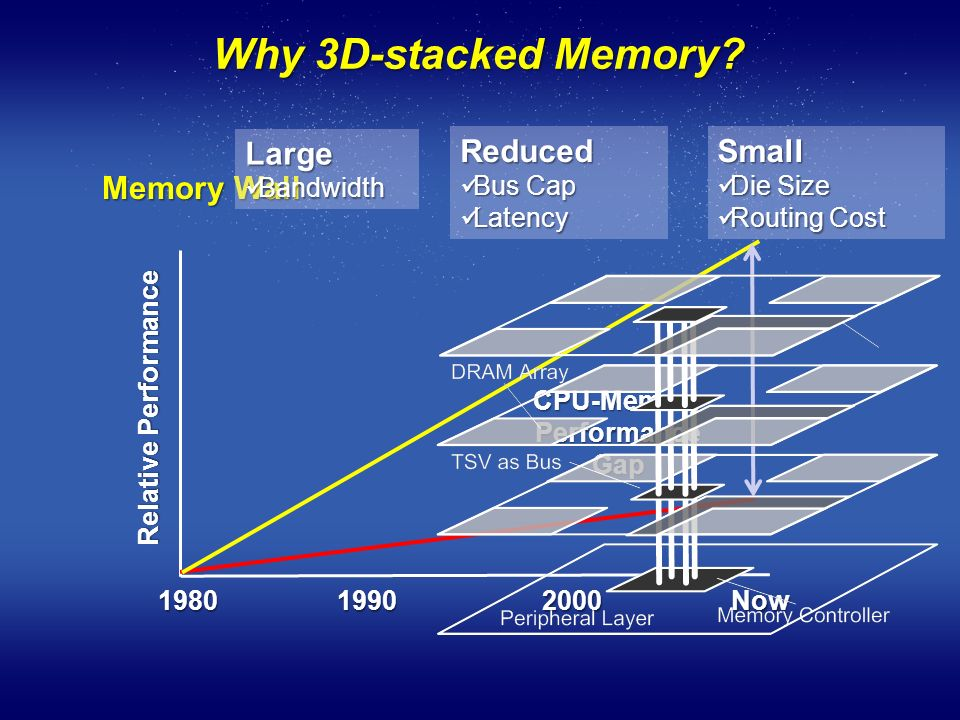 Why Stacked Memory