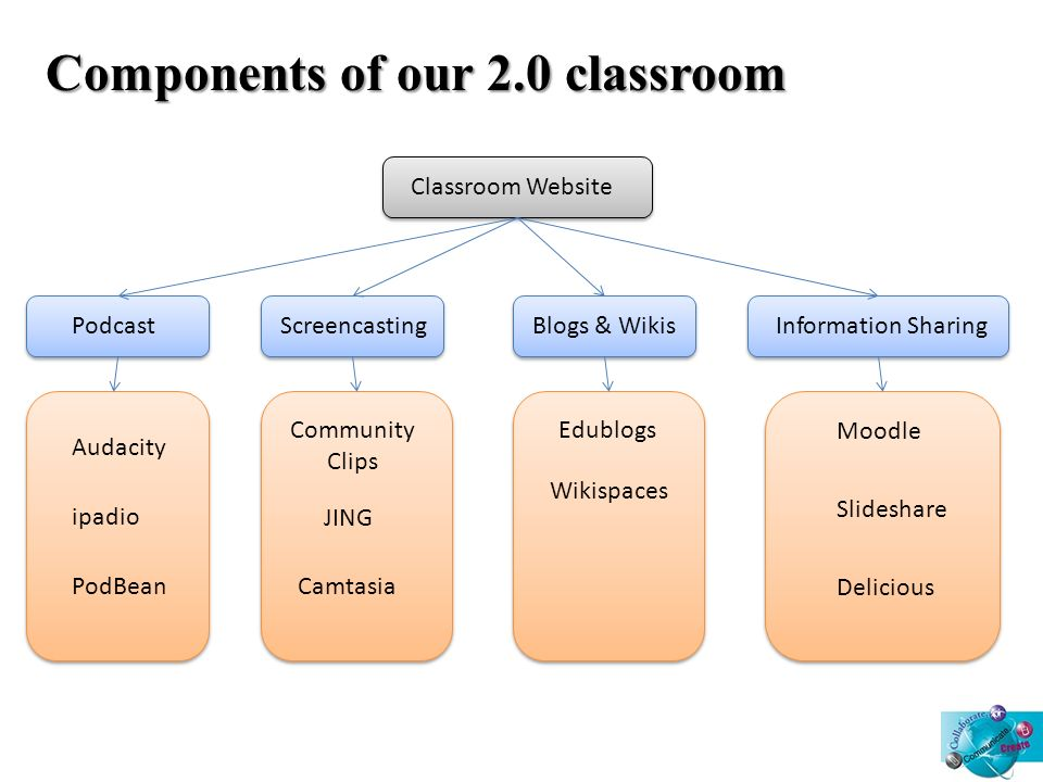 Podcast PodBean Audacity Components of our 2.0 classroom Classroom Website ScreencastingBlogs & Wikis Slideshare Camtasia Moodle Delicious Community Clips JING Edublogs Information Sharing Wikispaces ipadio