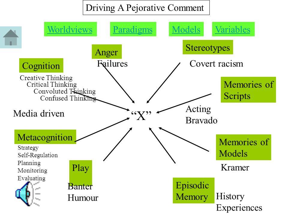 Process thisthe conceptual map building a modelmetacognition 4 t phonological processor orthographic processor syntactic processor morphological processor semantic processor pragmatics processor story grammar ccuart Choice Image