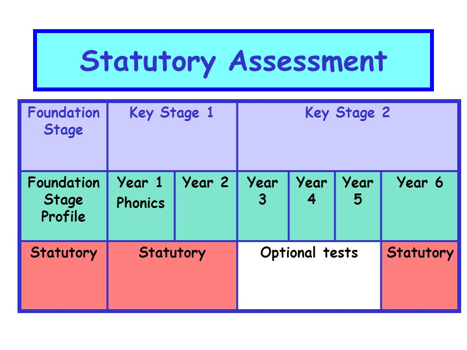 Statutory Assessment Key Stage 3Key Stage 4 Year 7Year 8Year 9Year 11 Optional testsStatutory (GCSE)