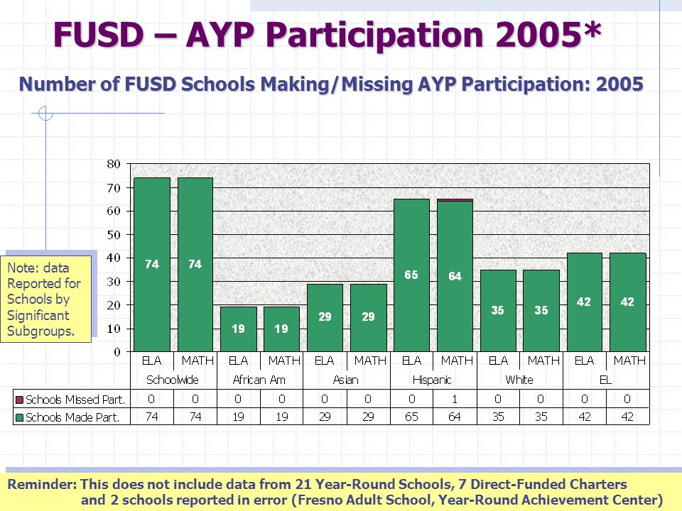 13 Participation 95% of students are required to take Standards Tests (CST, CAHSEE, and CAPA)