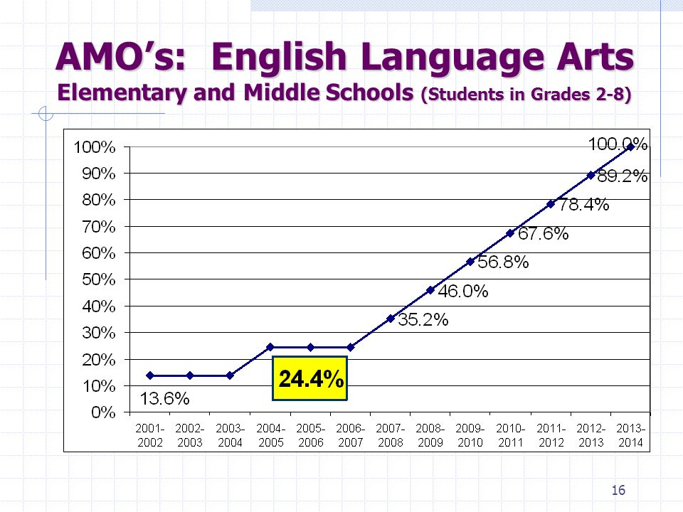 15 Proficiency Schools are evaluated on the percentage of students who score proficient or advanced on English Language Arts (ELA) and Mathematics tests.