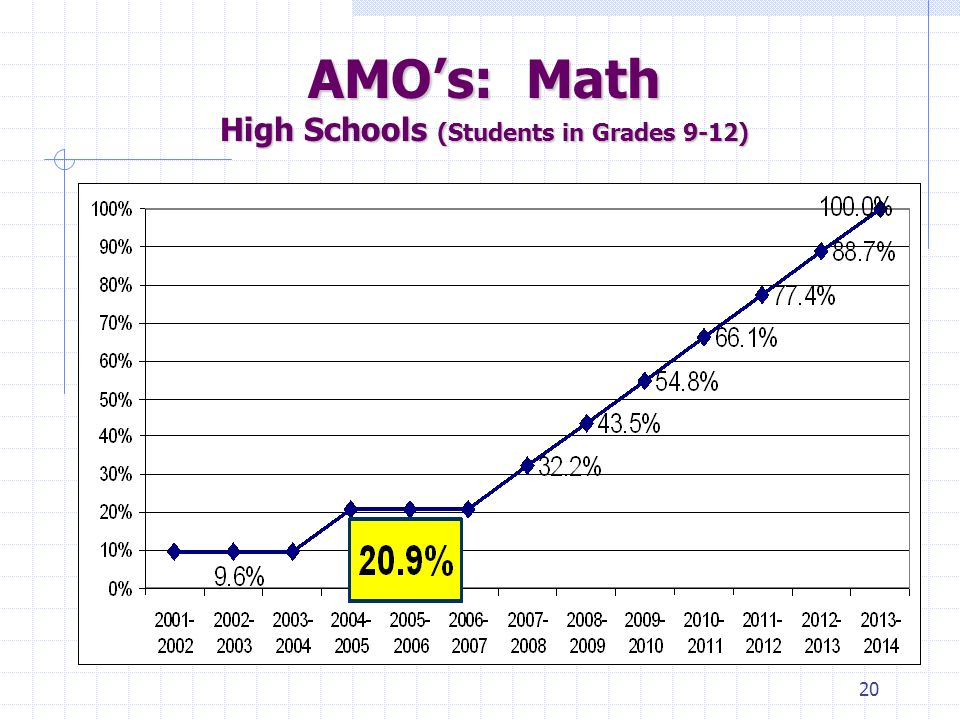 19 AMO's: Math Elementary and Middle Schools (Students in Grades 2-8)