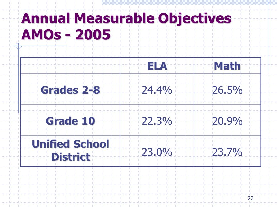 21 AMO's: Mathematics Unified School Districts (Students in any of grades 2-8 & 9-12)
