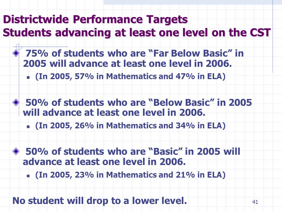 40 40% of FUSD students will score Proficient/Advanced on the CST in ELA for their grade level or subject.