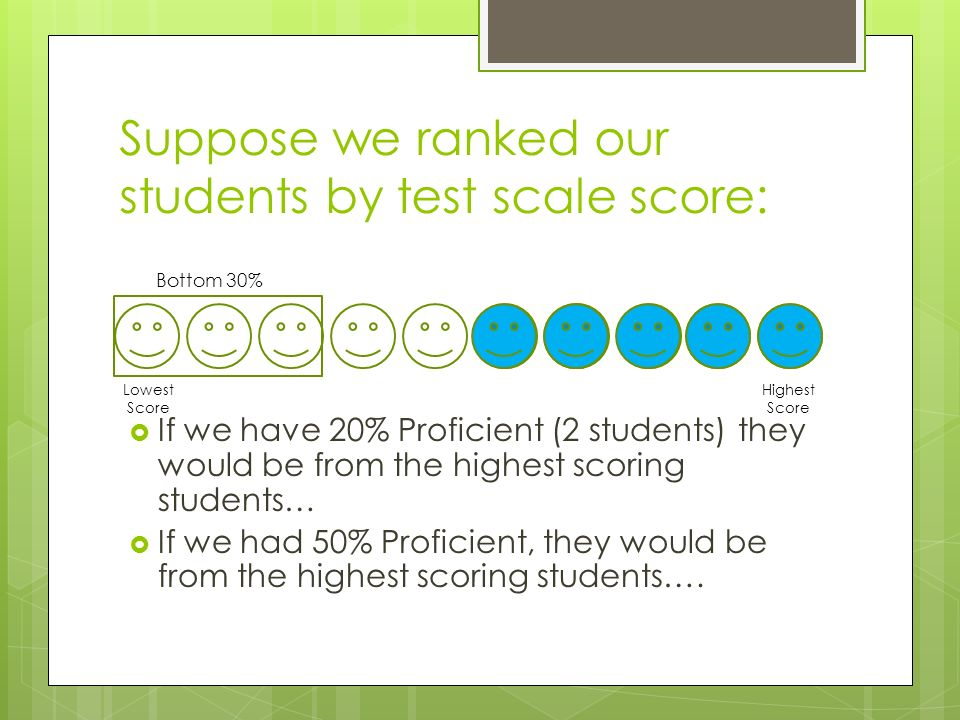 Suppose we ranked our students by test scale score:  If we have 20% Proficient (2 students) they would be from the highest scoring students…  If we had 50% Proficient, they would be from the highest scoring students….