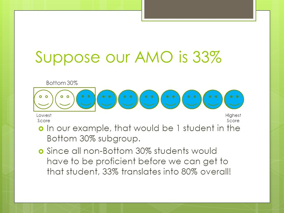 Suppose our AMO is 33%  In our example, that would be 1 student in the Bottom 30% subgroup.