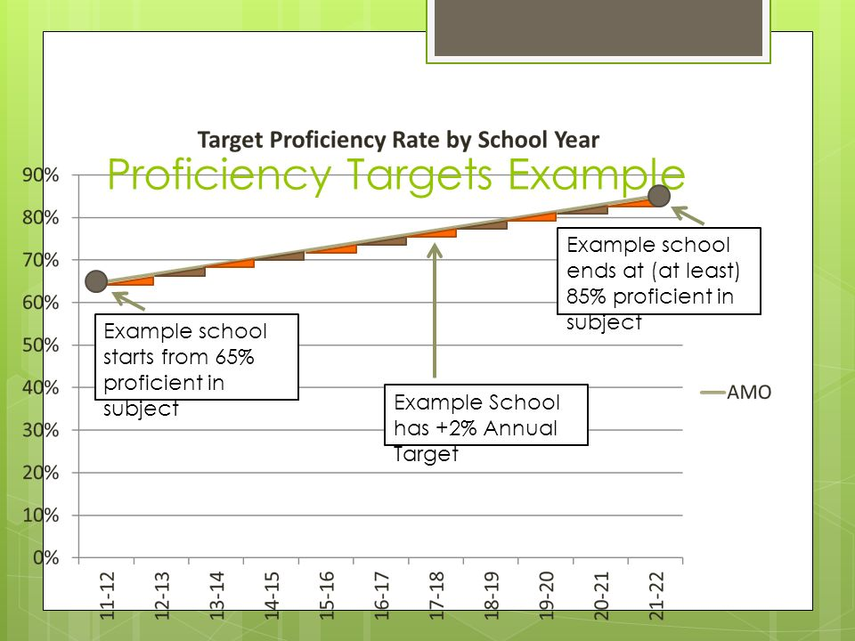Proficiency Targets Example Example school starts from 65% proficient in subject Example school ends at (at least) 85% proficient in subject Example School has +2% Annual Target
