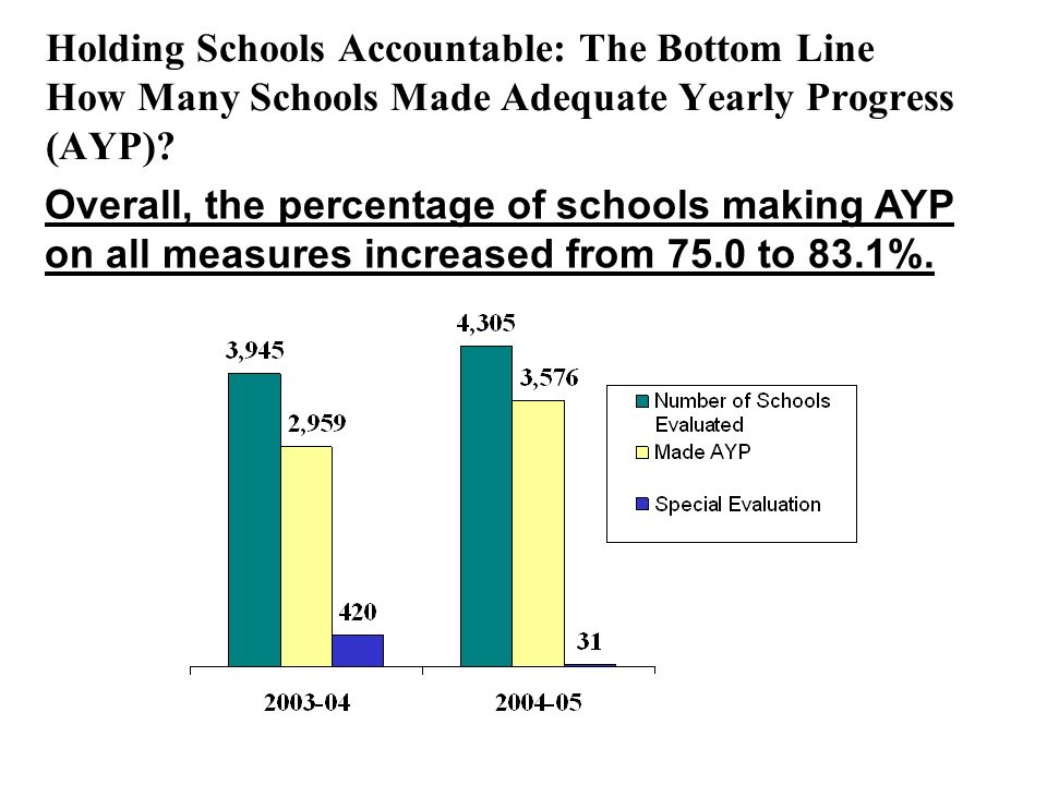 Holding Schools Accountable: The Bottom Line How Many Schools Made Adequate Yearly Progress (AYP).