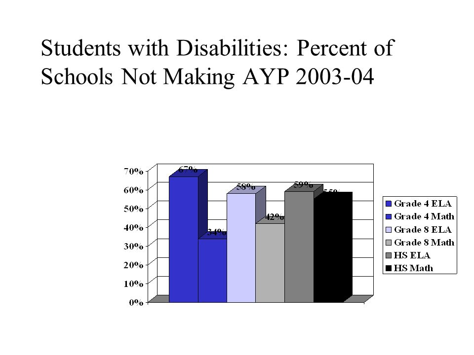 Students with Disabilities: Percent of Schools Not Making AYP
