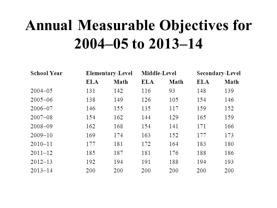 School YearElementary-LevelMiddle-LevelSecondary-Level ELAMathELAMathELAMath 2004– – – – – – – – – – Annual Measurable Objectives for 2004–05 to 2013–14