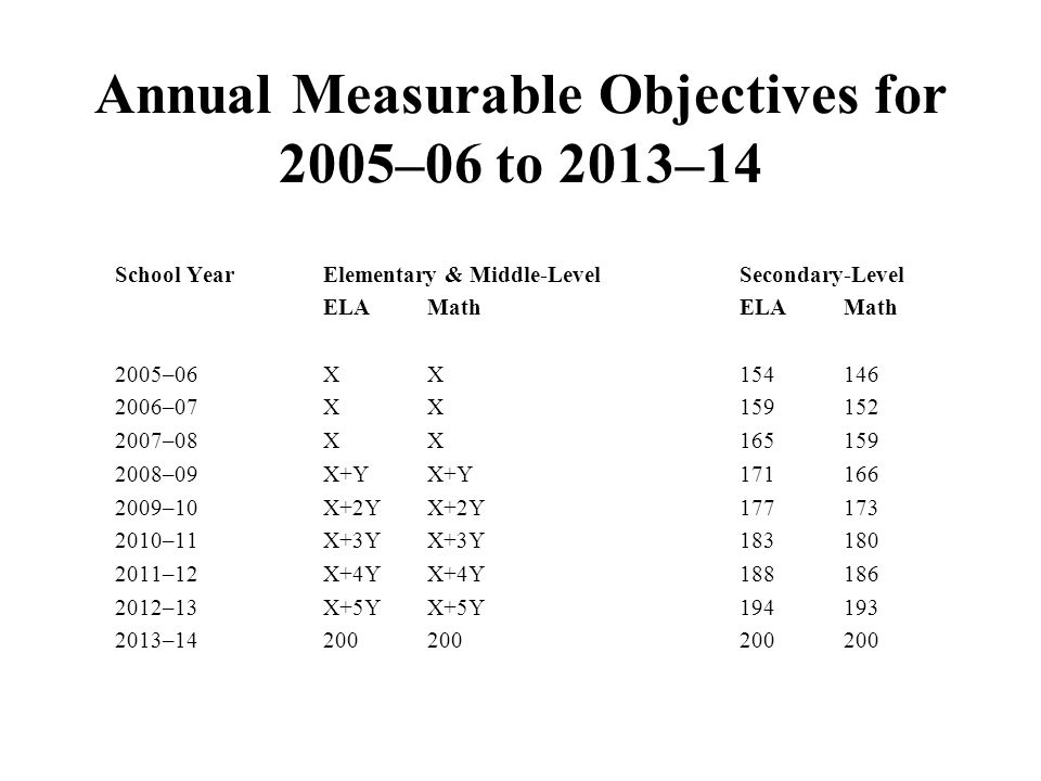 School YearElementary & Middle-LevelSecondary-Level ELAMathELAMath 2005–06XX –07XX –08XX –09X+YX+Y –10X+2YX+2Y –11X+3YX+3Y –12X+4YX+4Y –13X+5YX+5Y – Annual Measurable Objectives for 2005–06 to 2013–14
