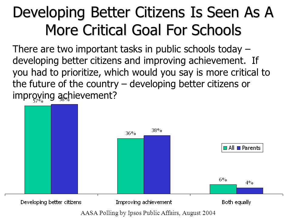 Developing Better Citizens Is Seen As A More Critical Goal For Schools There are two important tasks in public schools today – developing better citizens and improving achievement.