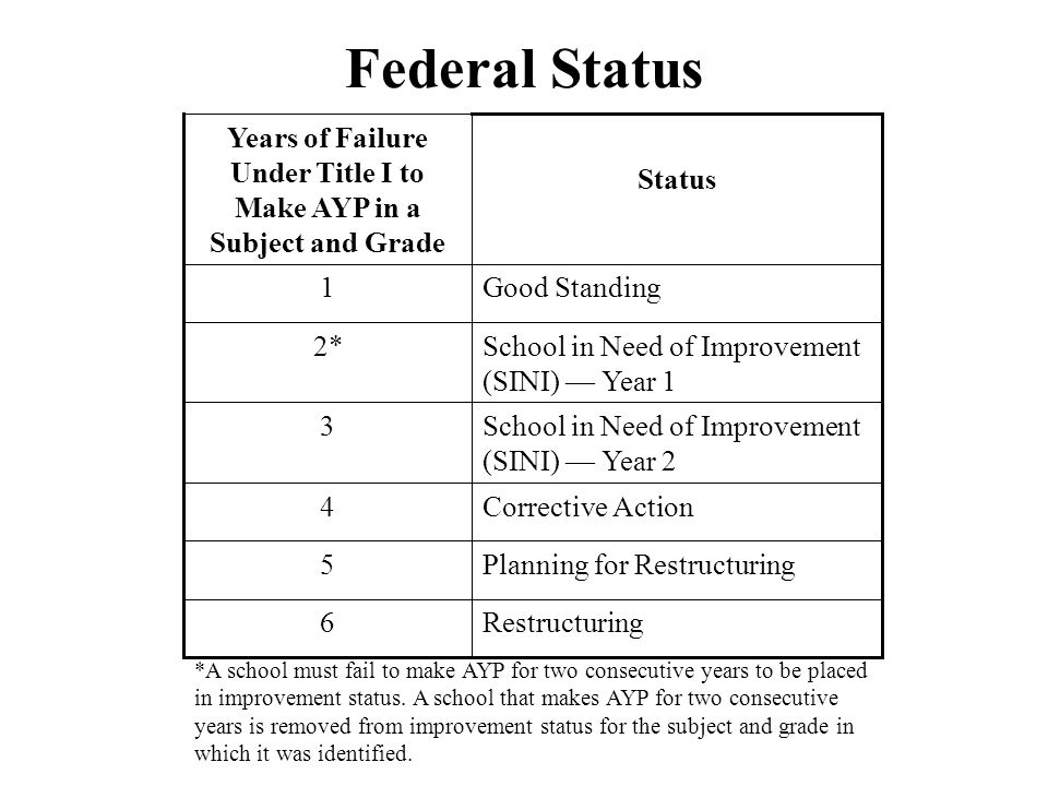 Federal Status Restructuring6 Planning for Restructuring5 Corrective Action4 School in Need of Improvement (SINI) — Year 2 3 School in Need of Improvement (SINI) — Year 1 2* Good Standing1 Status Years of Failure Under Title I to Make AYP in a Subject and Grade *A school must fail to make AYP for two consecutive years to be placed in improvement status.