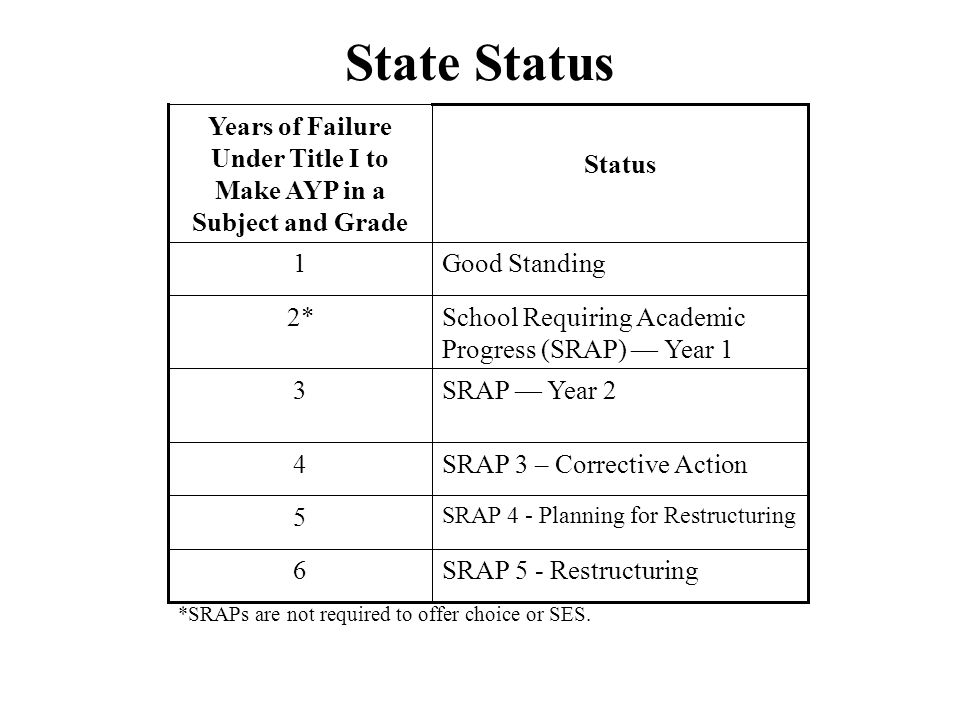 State Status SRAP 5 - Restructuring6 SRAP 4 - Planning for Restructuring 5 SRAP 3 – Corrective Action4 SRAP — Year 23 School Requiring Academic Progress (SRAP) — Year 1 2* Good Standing1 Status Years of Failure Under Title I to Make AYP in a Subject and Grade *SRAPs are not required to offer choice or SES.