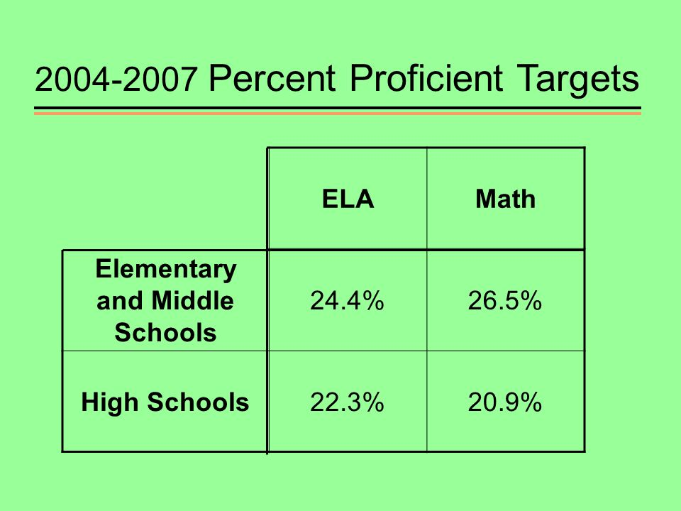 ELAMath Elementary and Middle Schools 24.4%26.5% High Schools22.3%20.9% Percent Proficient Targets