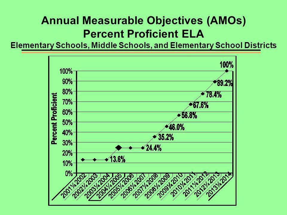 Annual Measurable Objectives (AMOs) Percent Proficient ELA Elementary Schools, Middle Schools, and Elementary School Districts