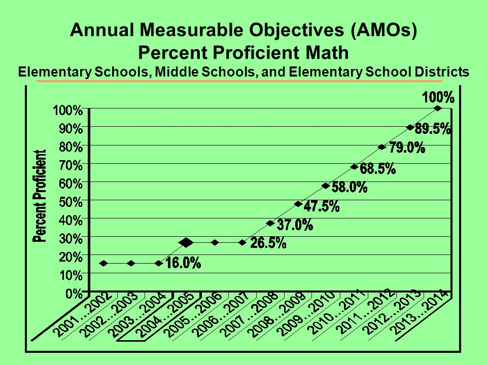 Annual Measurable Objectives (AMOs) Percent Proficient Math Elementary Schools, Middle Schools, and Elementary School Districts
