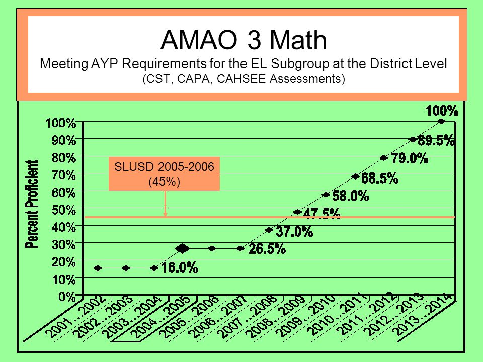 AMAO 3 Math Meeting AYP Requirements for the EL Subgroup at the District Level (CST, CAPA, CAHSEE Assessments) SLUSD (45%)