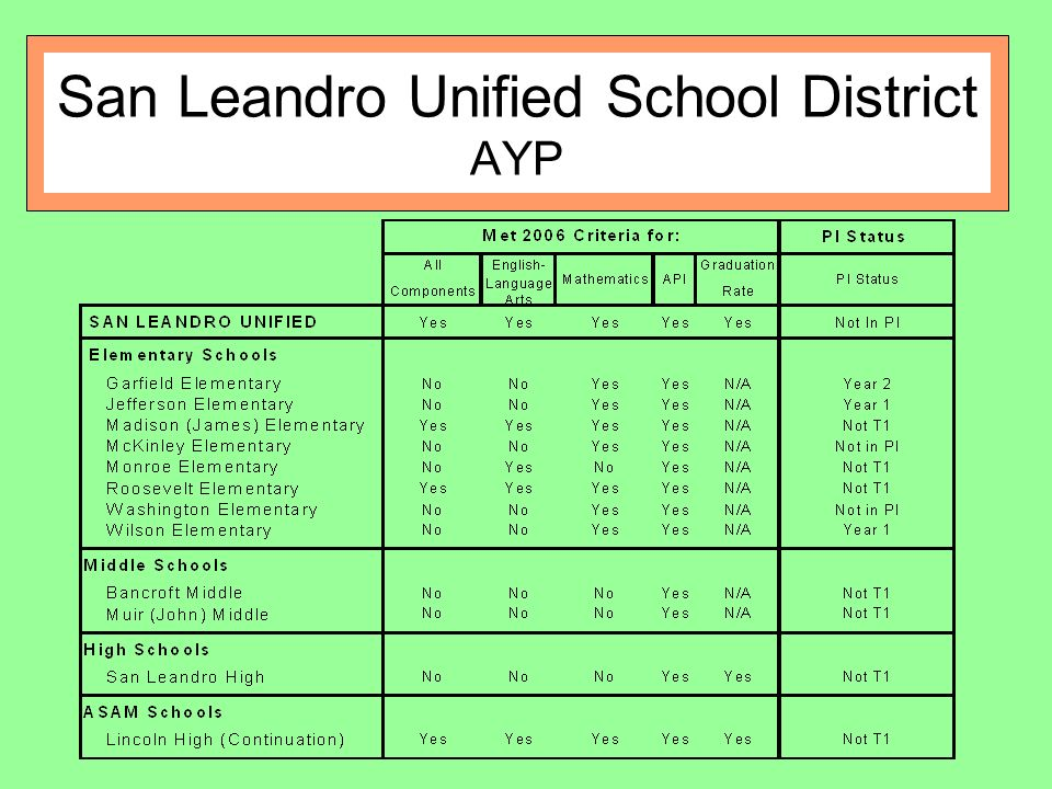 San Leandro Unified School District AYP