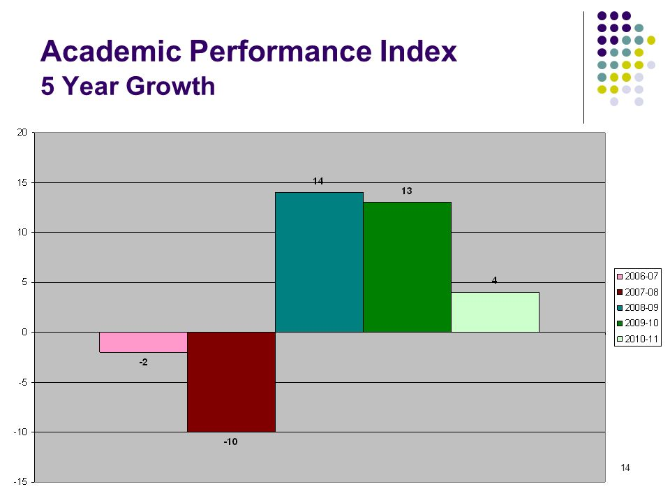 14 Academic Performance Index 5 Year Growth