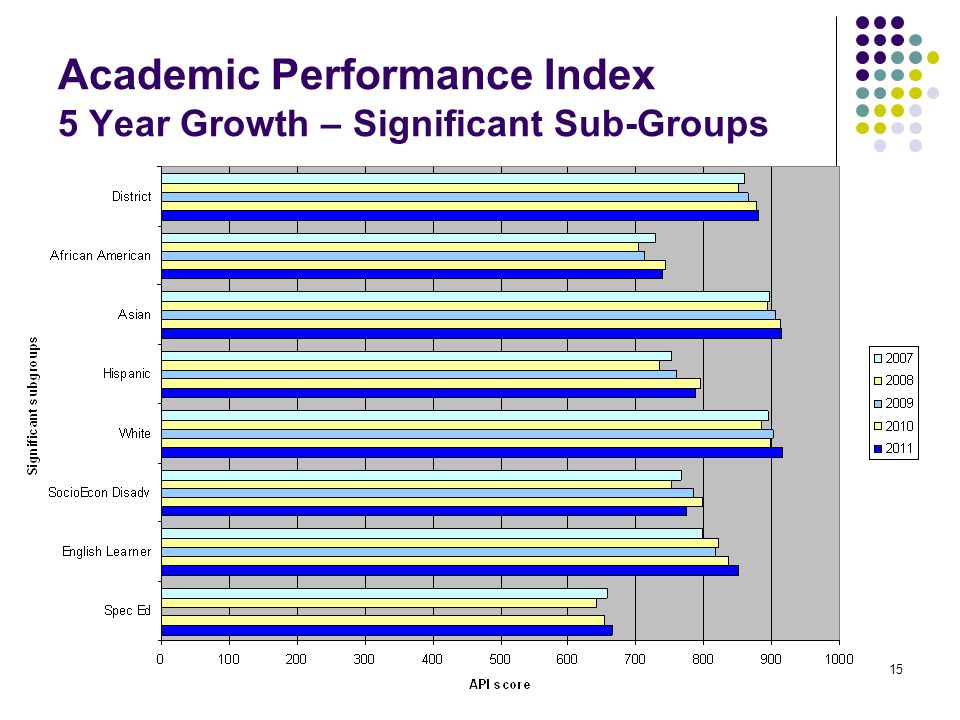 15 Academic Performance Index 5 Year Growth – Significant Sub-Groups