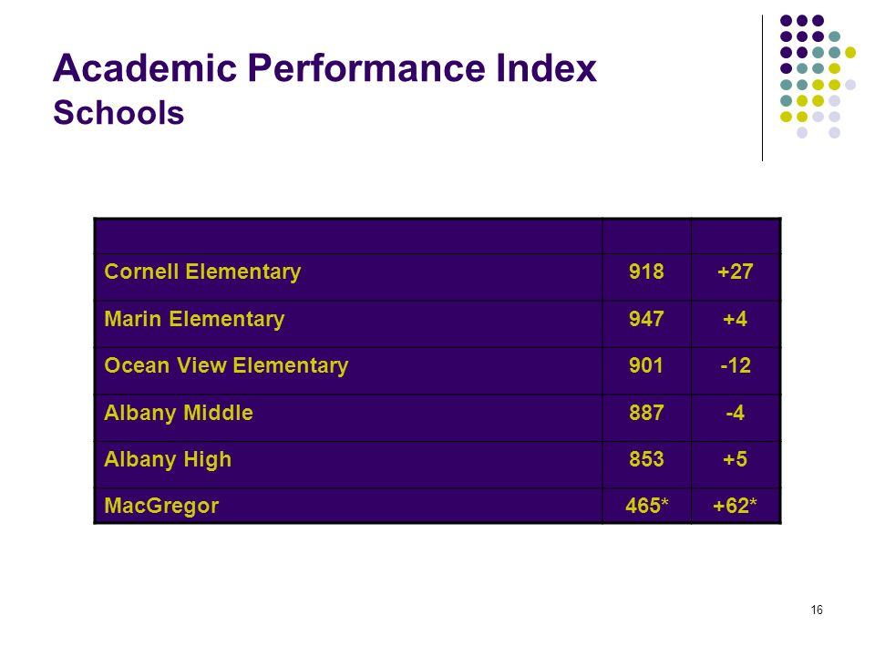 16 Academic Performance Index Schools Cornell Elementary Marin Elementary947+4 Ocean View Elementary Albany Middle887-4 Albany High853+5 MacGregor465*+62*