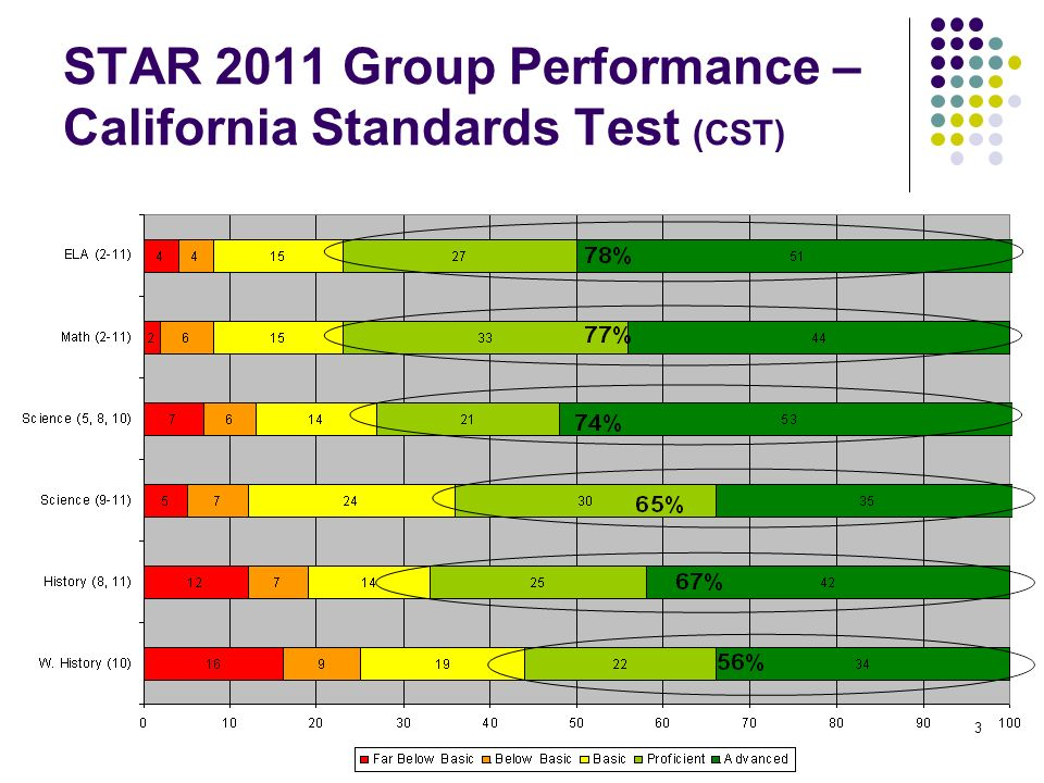 3 STAR 2011 Group Performance – California Standards Test (CST)