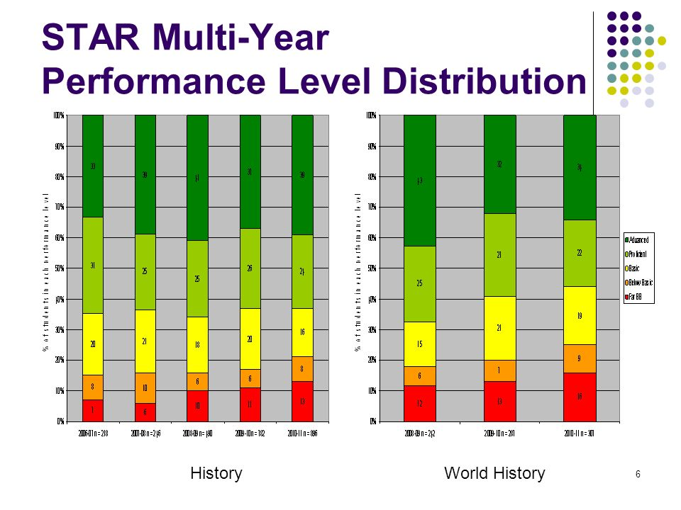 6 STAR Multi-Year Performance Level Distribution HistoryWorld History
