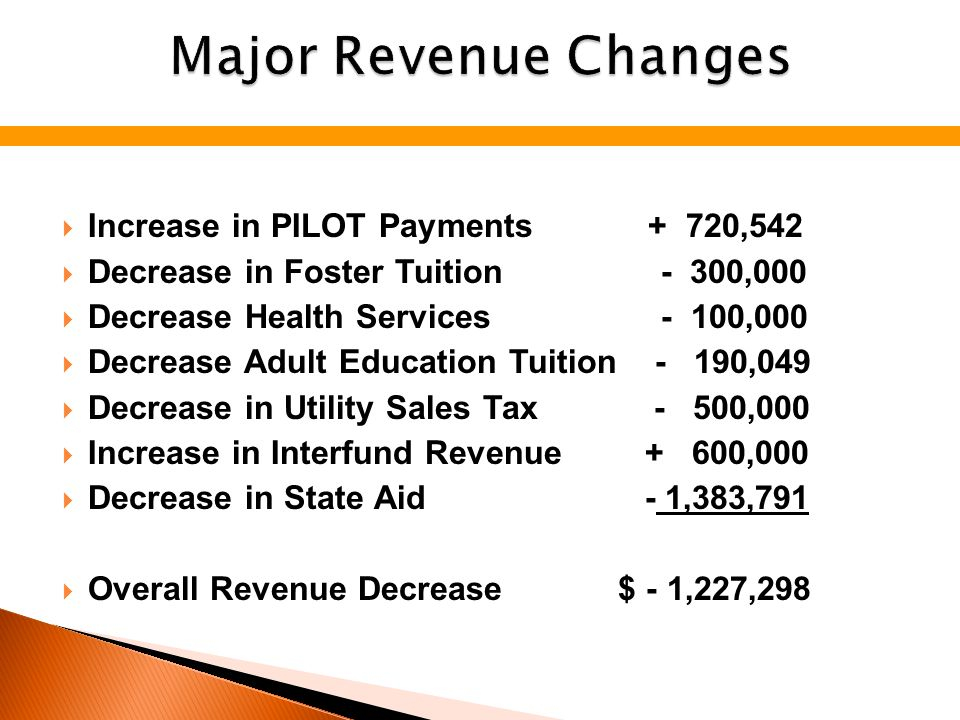  Increase in PILOT Payments + 720,542  Decrease in Foster Tuition - 300,000  Decrease Health Services - 100,000  Decrease Adult Education Tuition - 190,049  Decrease in Utility Sales Tax - 500,000  Increase in Interfund Revenue + 600,000  Decrease in State Aid - 1,383,791  Overall Revenue Decrease $ - 1,227,298
