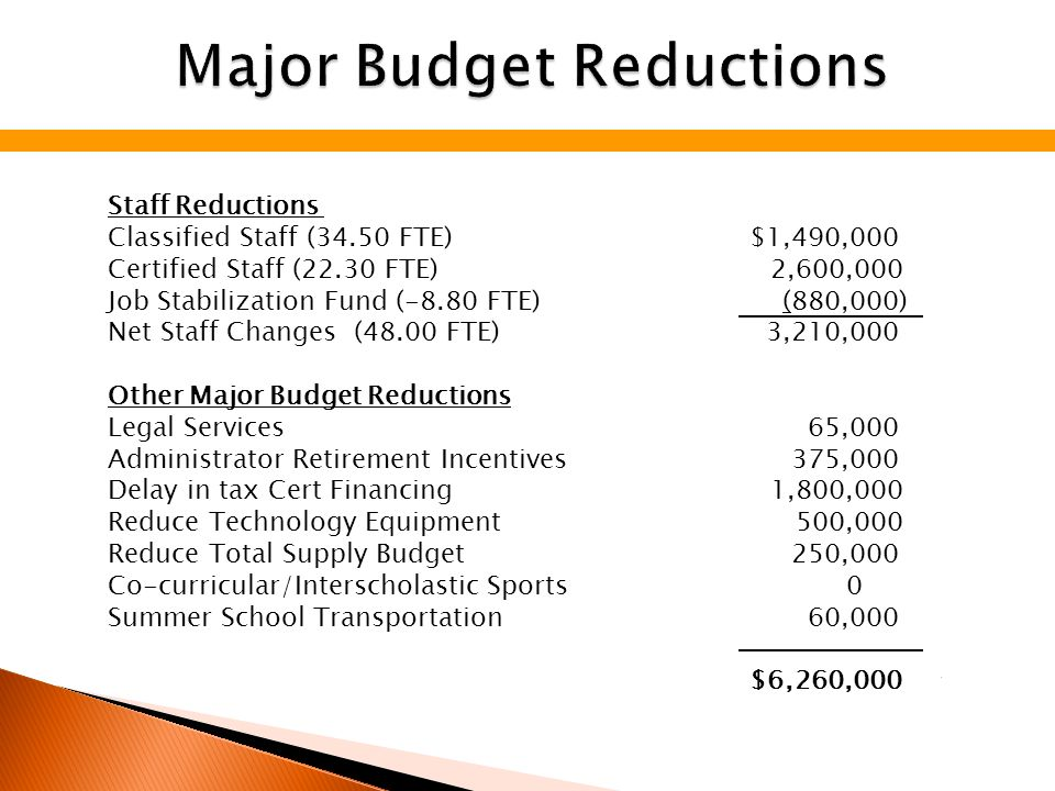 Staff Reductions Classified Staff (34.50 FTE) $1,490,000 Certified Staff (22.30 FTE) 2,600,000 Job Stabilization Fund (-8.80 FTE) (880,000) Net Staff Changes (48.00 FTE) 3,210,000 Other Major Budget Reductions Legal Services 65,000 Administrator Retirement Incentives 375,000 Delay in tax Cert Financing 1,800,000 Reduce Technology Equipment 500,000 Reduce Total Supply Budget 250,000 Co-curricular/Interscholastic Sports0 Summer School Transportation 60,000 $6,260,000