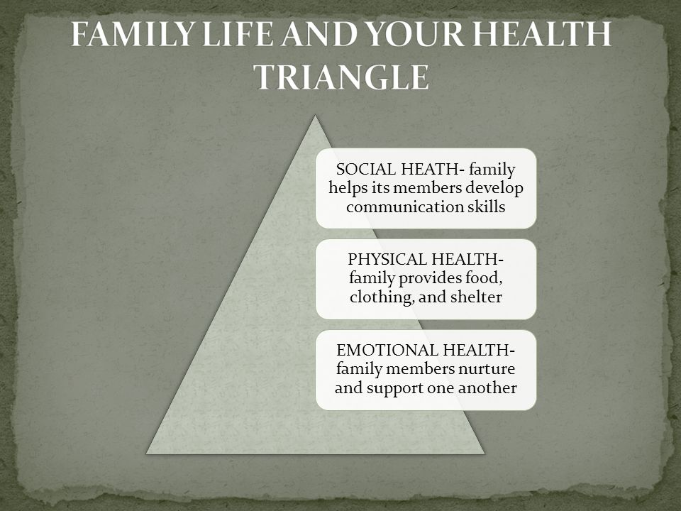 SOCIAL HEATH- family helps its members develop communication skills PHYSICAL HEALTH- family provides food, clothing, and shelter EMOTIONAL HEALTH- family members nurture and support one another