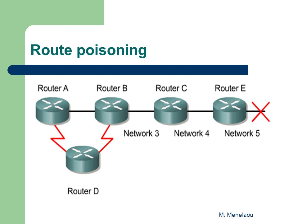 M. Menelaou Route poisoning