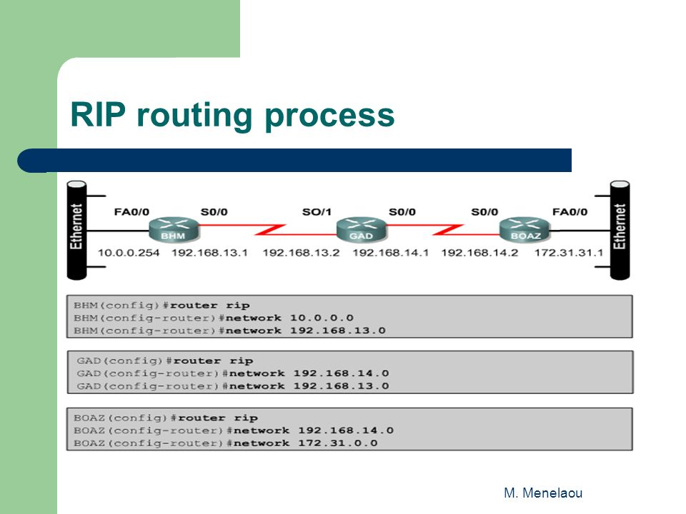M. Menelaou RIP routing process