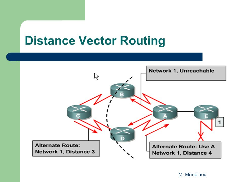 M. Menelaou Distance Vector Routing