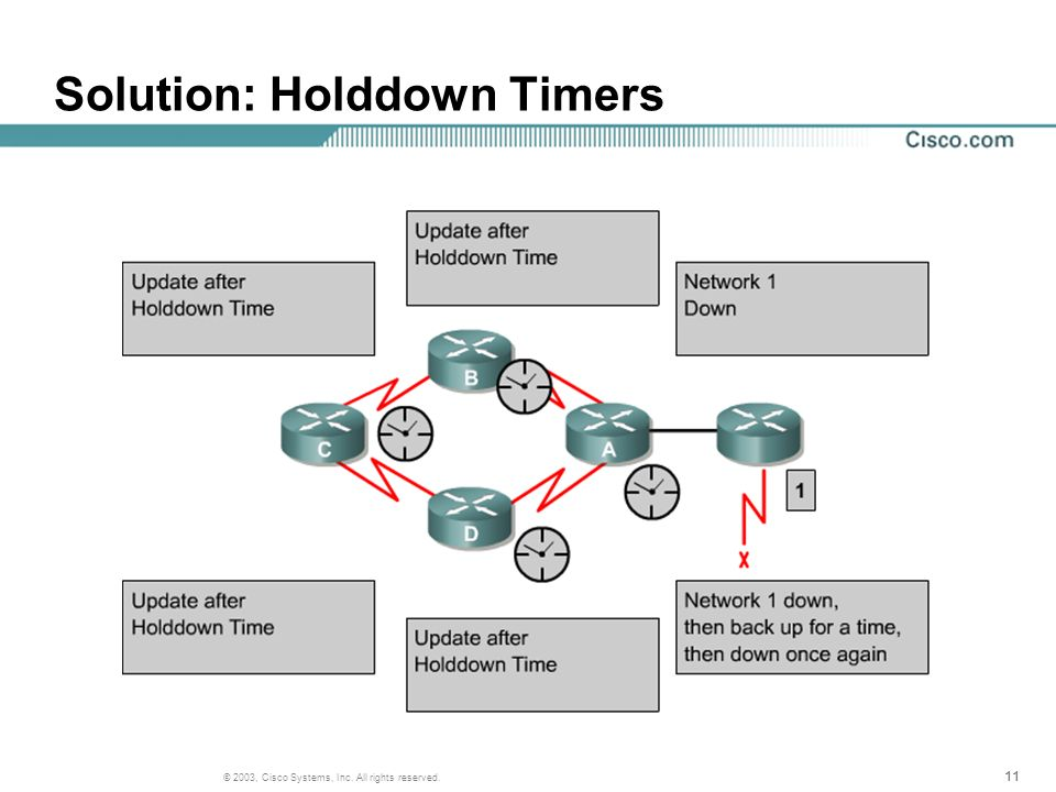 11 © 2003, Cisco Systems, Inc. All rights reserved. Solution: Holddown Timers