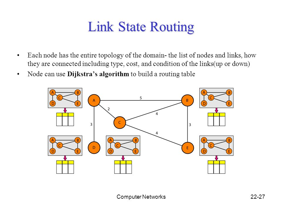 Ppt of routing protocols.